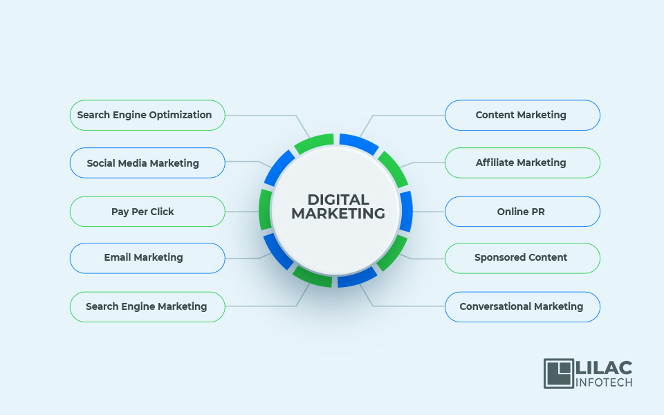best digital marketing agency in kerala india